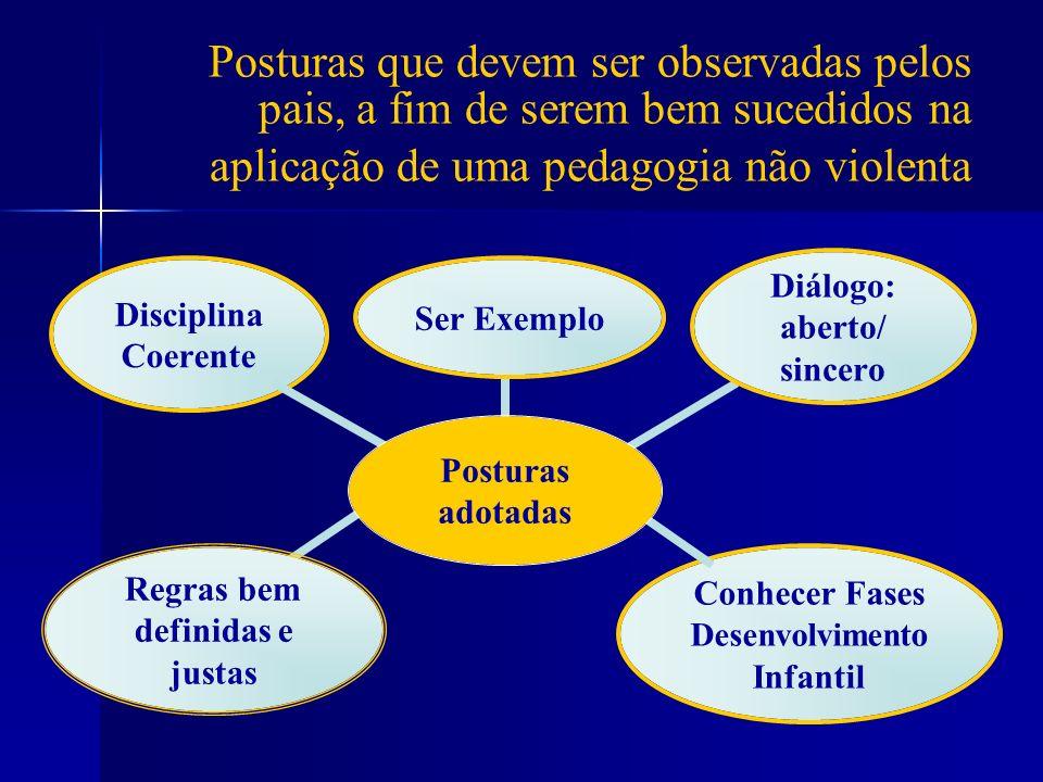 Posturas que devem ser observadas pelos pais, a fim de serem bem sucedidos na aplicação de uma pedagogia não violenta