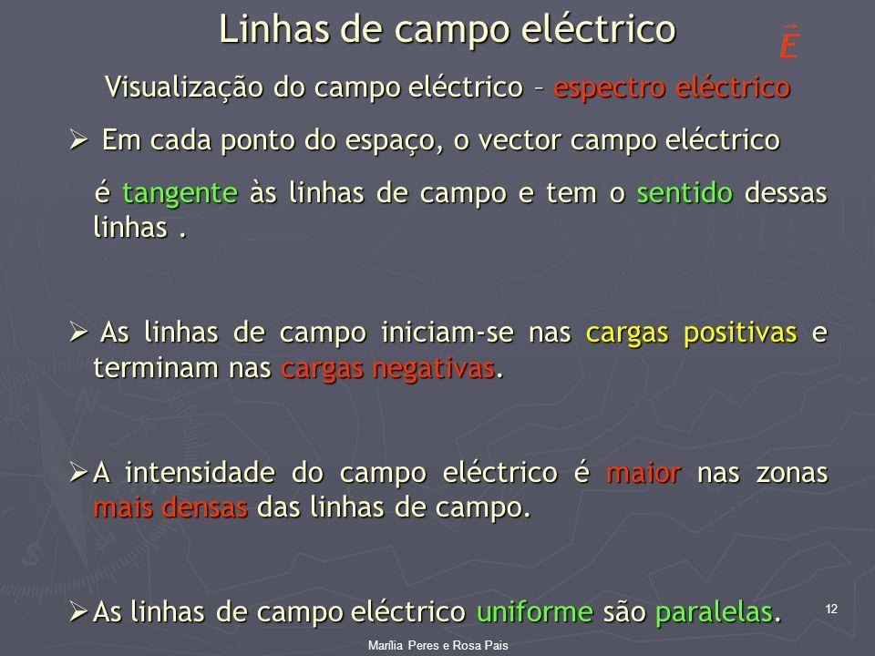 Linhas de campo eléctrico