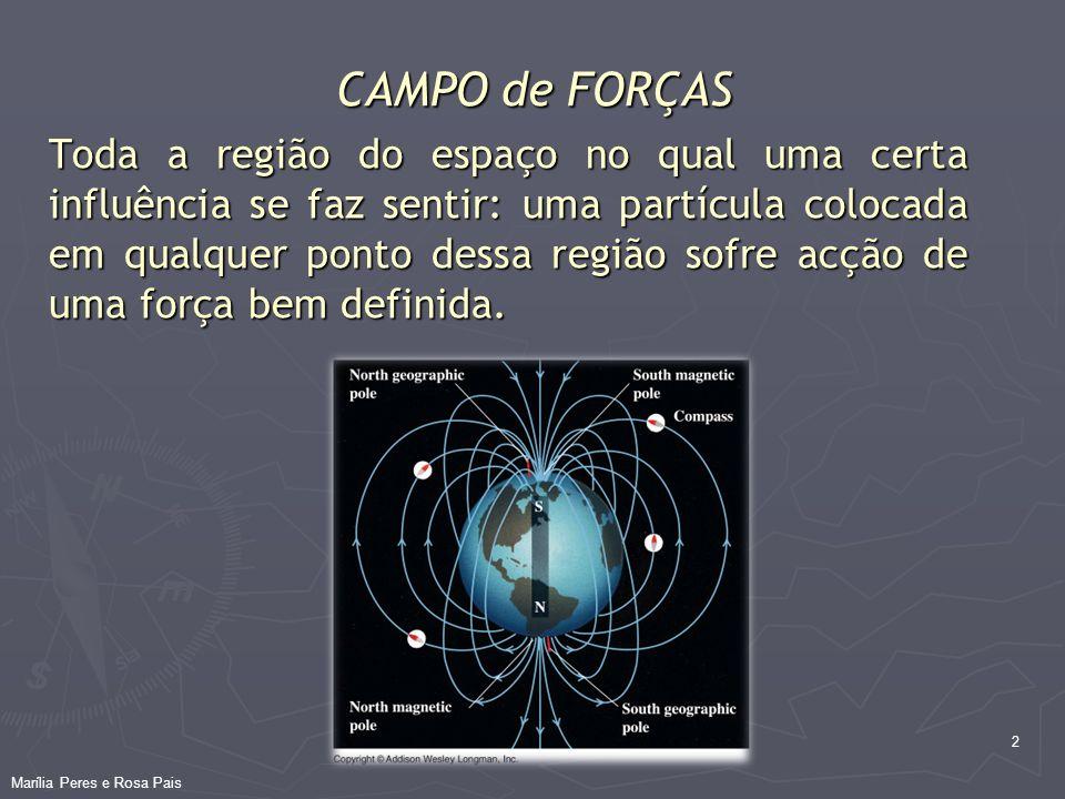 CAMPO de FORÇAS