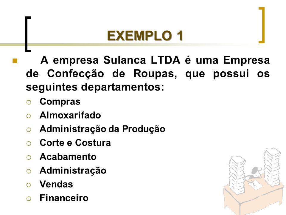 EXEMPLO 1 A empresa Sulanca LTDA é uma Empresa de Confecção de Roupas, que possui os seguintes departamentos: