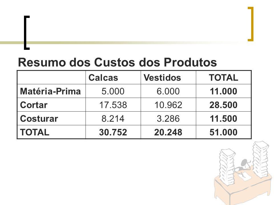 Resumo dos Custos dos Produtos