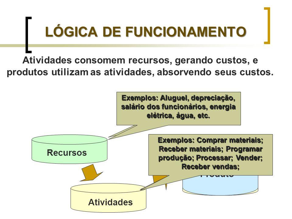 LÓGICA DE FUNCIONAMENTO