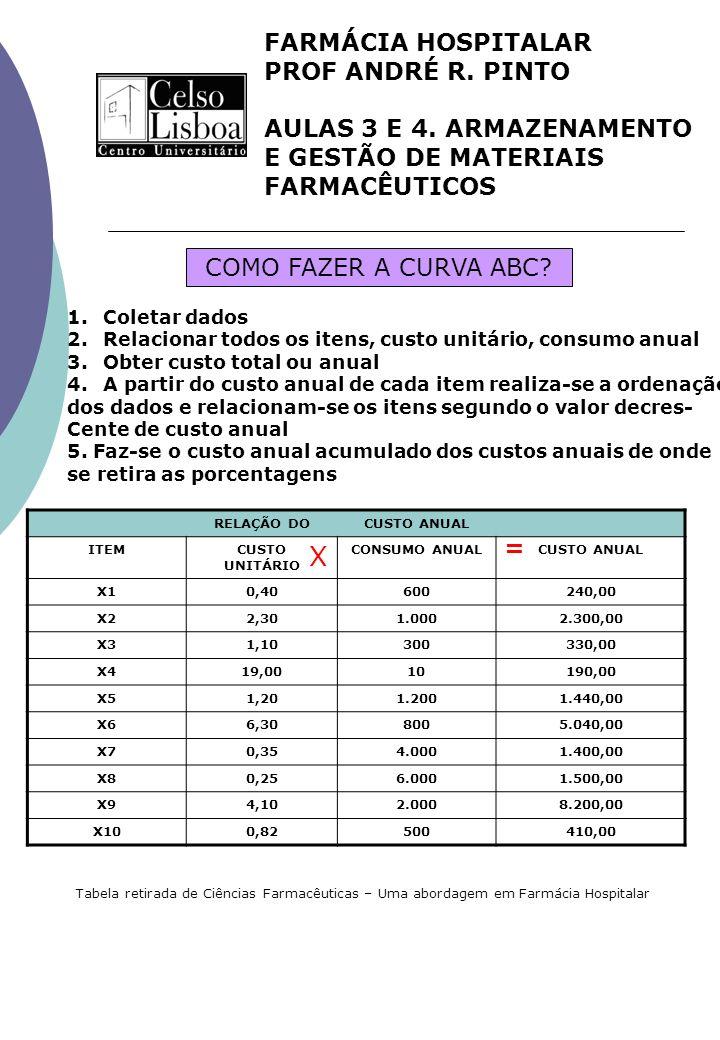 X FARMÁCIA HOSPITALAR PROF ANDRÉ R. PINTO AULAS 3 E 4. ARMAZENAMENTO