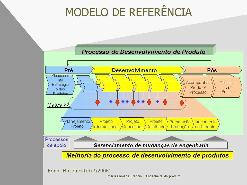 MODELO DE REFERÊNCIA Processo de Desenvolvimento de Produto