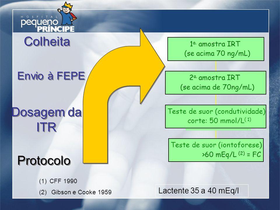 Colheita Dosagem da ITR Protocolo Envio à FEPE Lactente 35 a 40 mEq/l