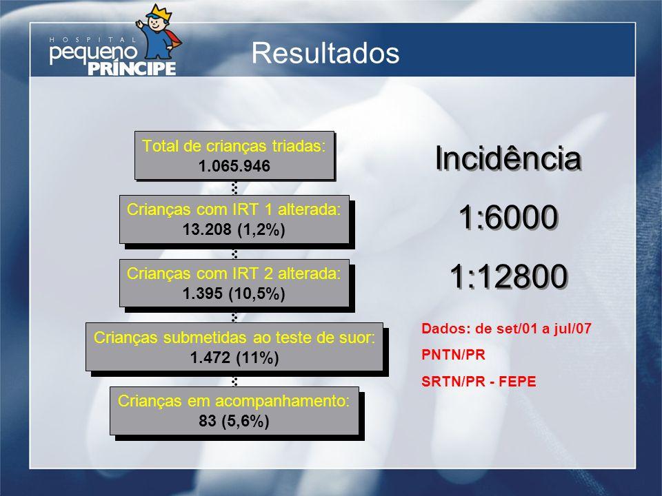 Incidência 1:6000 1:12800 Resultados Dados: de set/01 a jul/07 PNTN/PR