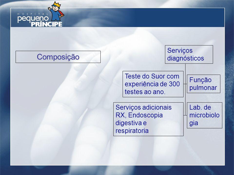 Composição Serviços diagnósticos
