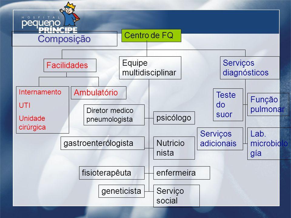 Composição Centro de FQ Equipe multidisciplinar Serviços diagnósticos