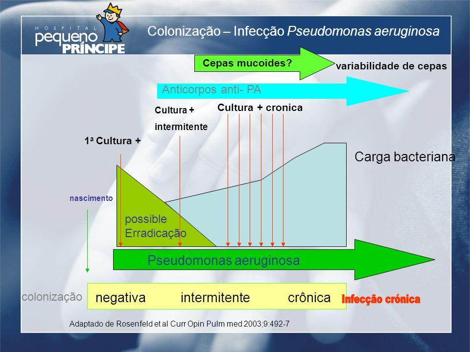 Infecção crónica Colonização – Infecção Pseudomonas aeruginosa