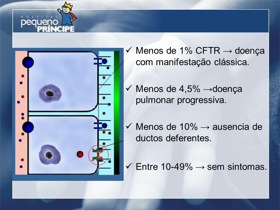 Menos de 1% CFTR → doença com manifestação clássica.