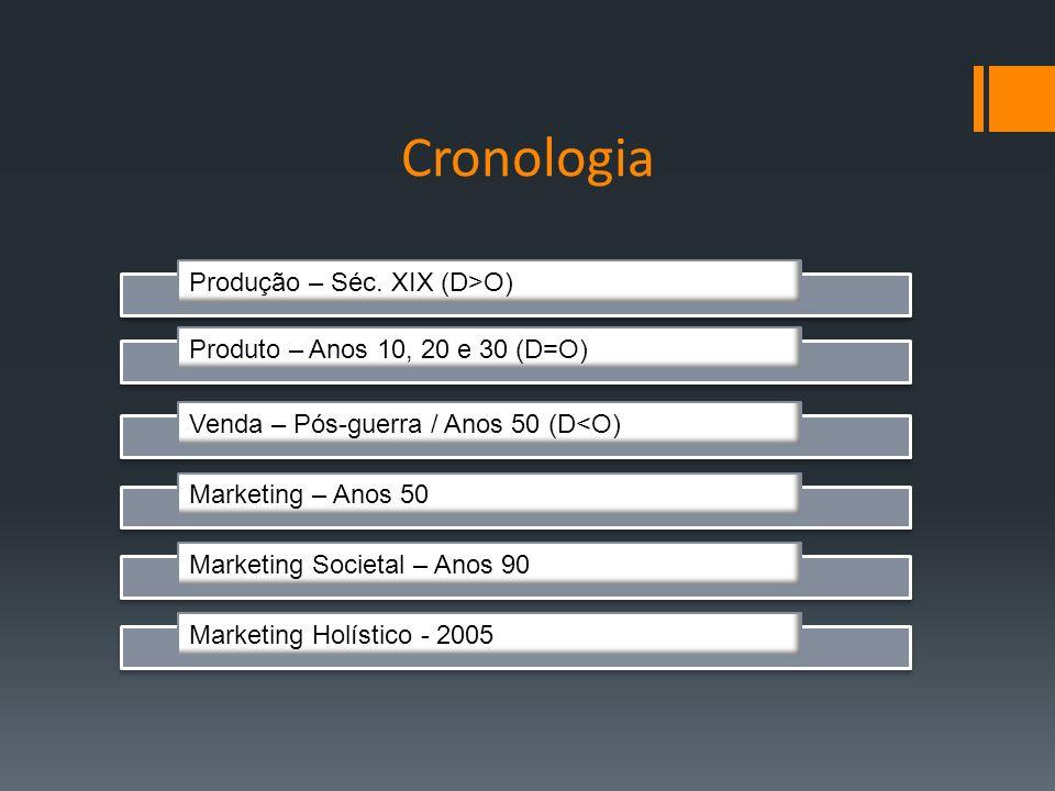 Cronologia Produção – Séc. XIX (D>O)