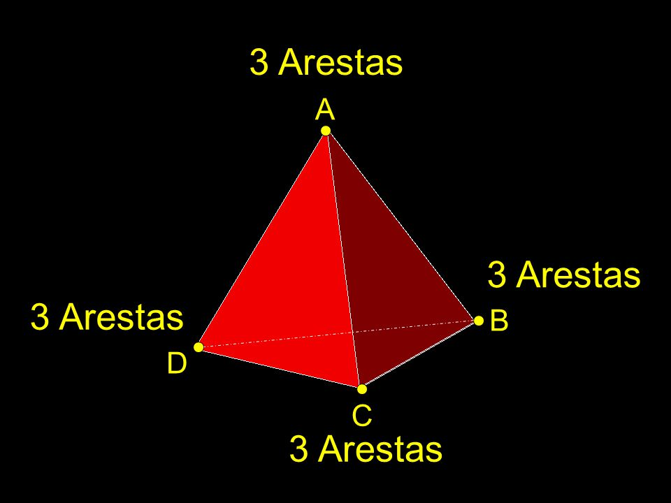 3 Arestas A 3 Arestas 3 Arestas B D C 3 Arestas