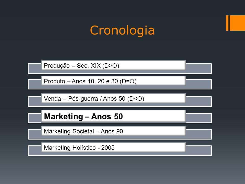 Cronologia Marketing – Anos 50 Produção – Séc. XIX (D>O)