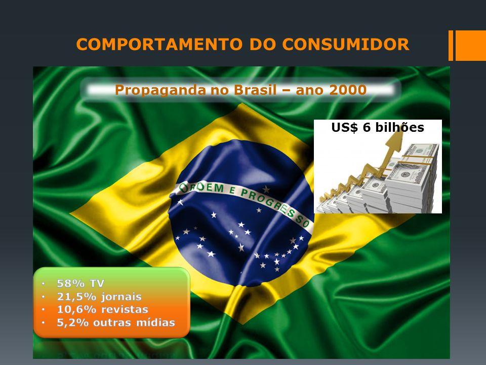 COMPORTAMENTO DO CONSUMIDOR Propaganda no Brasil – ano 2000