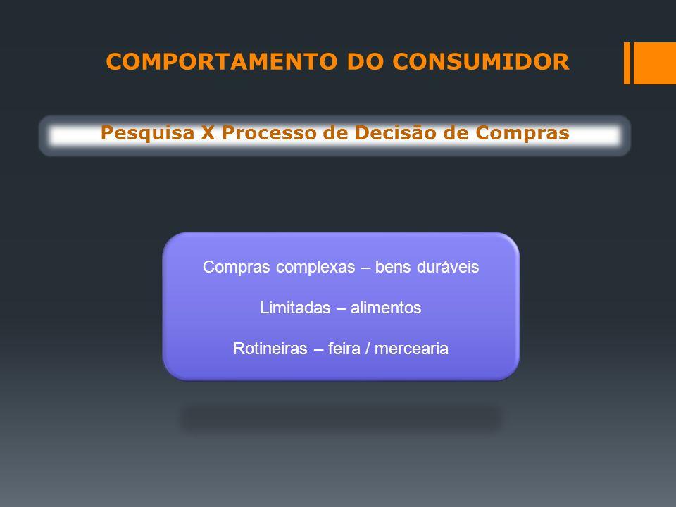 COMPORTAMENTO DO CONSUMIDOR Pesquisa X Processo de Decisão de Compras