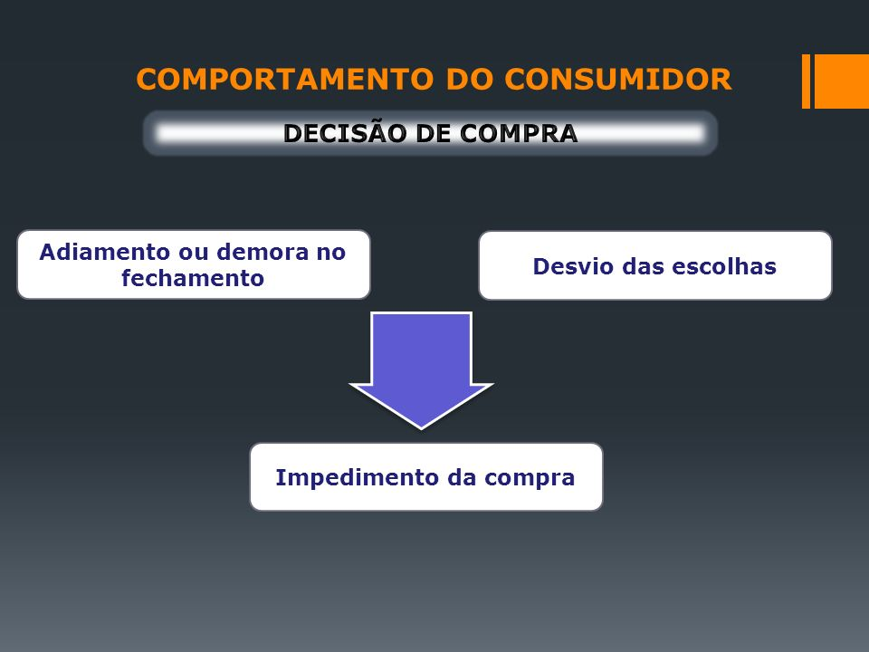 COMPORTAMENTO DO CONSUMIDOR Adiamento ou demora no fechamento