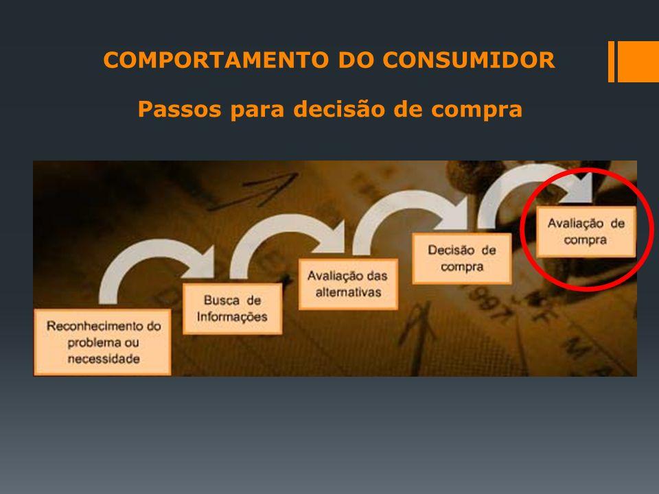 COMPORTAMENTO DO CONSUMIDOR Passos para decisão de compra