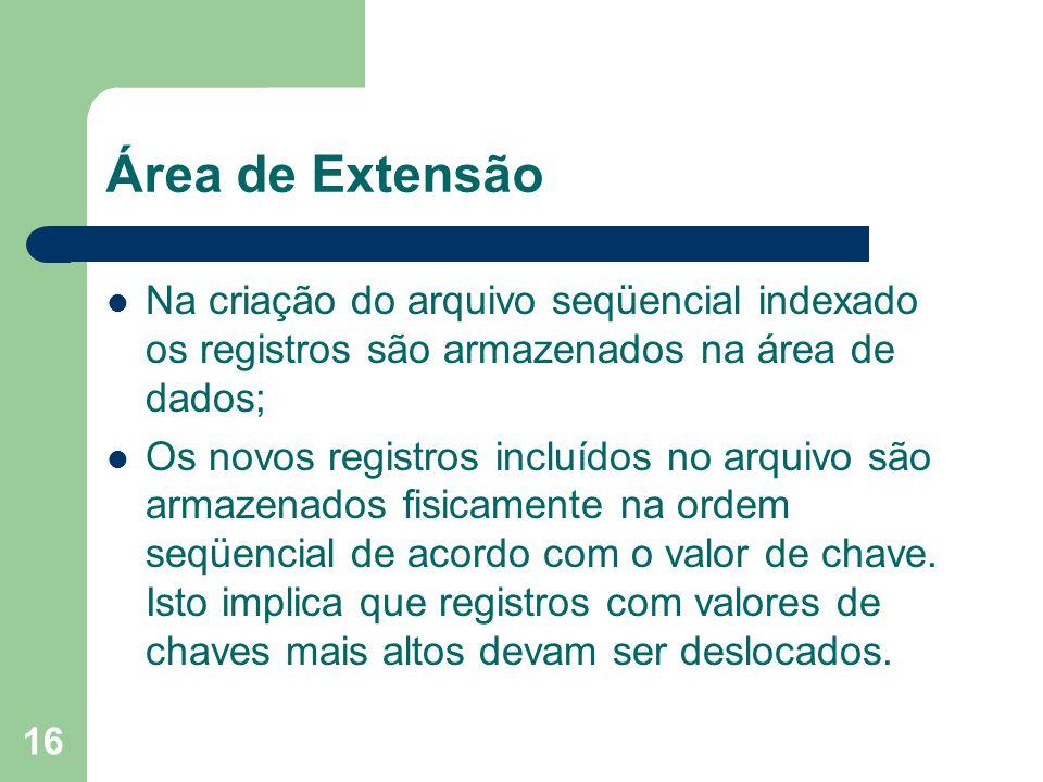 Área de Extensão Na criação do arquivo seqüencial indexado os registros são armazenados na área de dados;