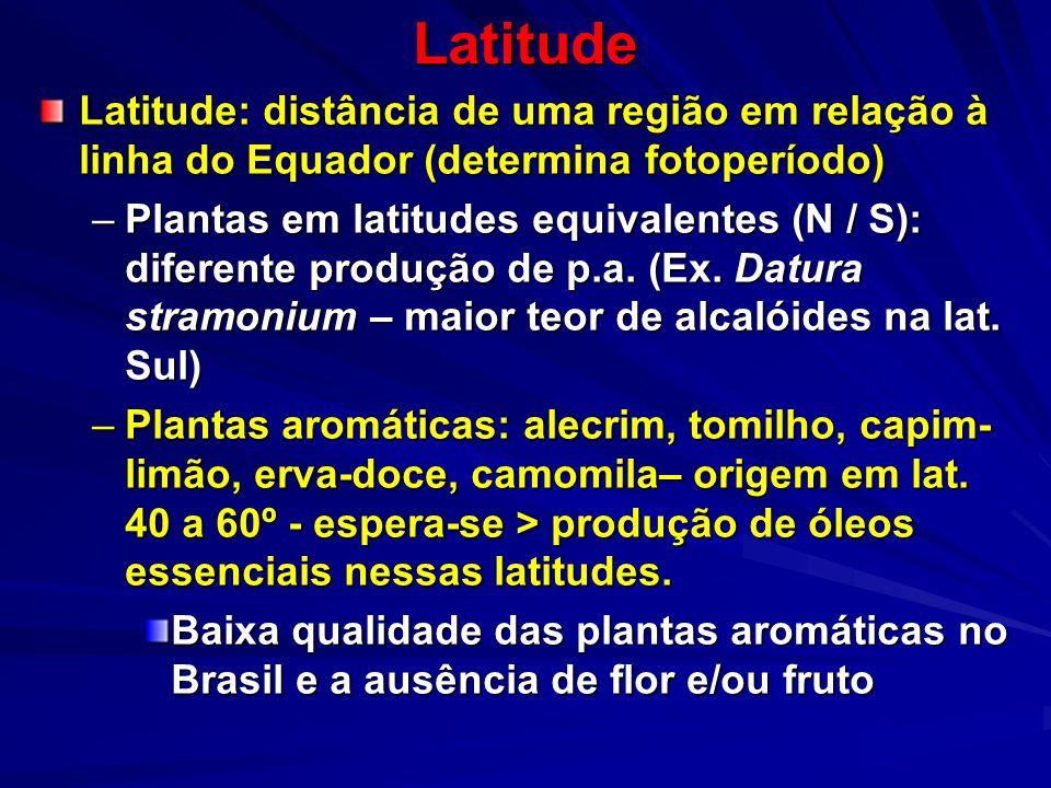 Latitude Latitude: distância de uma região em relação à linha do Equador (determina fotoperíodo)