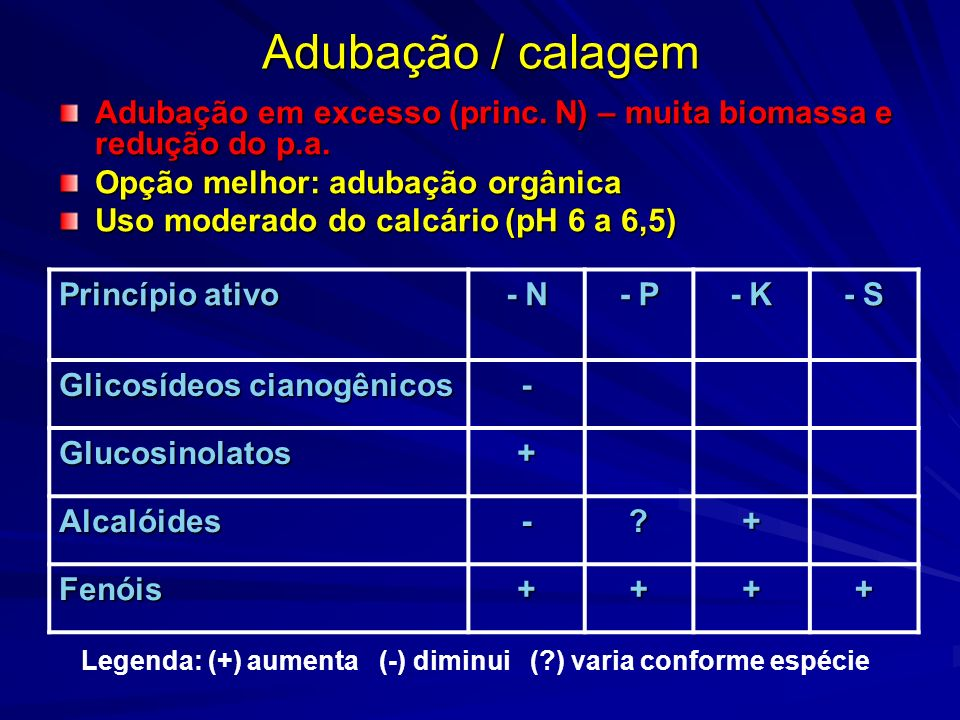 Adubação / calagemAdubação em excesso (princ. N) – muita biomassa e redução do p.a. Opção melhor: adubação orgânica.