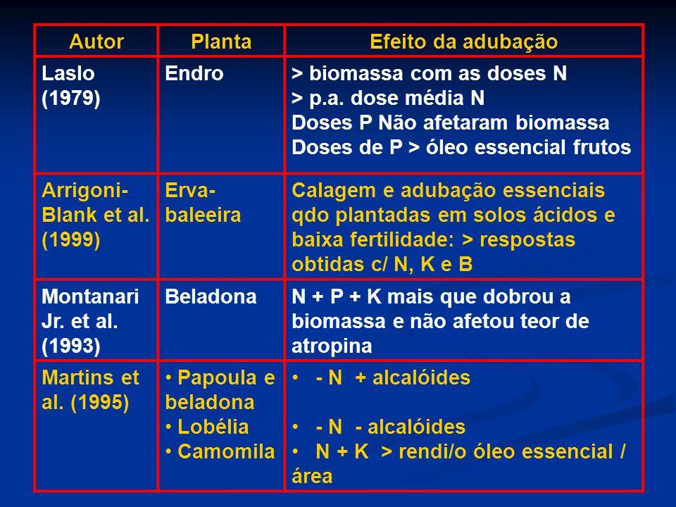 Autor Planta. Efeito da adubação. Laslo (1979) Endro. > biomassa com as doses N. > p.a. dose média N.