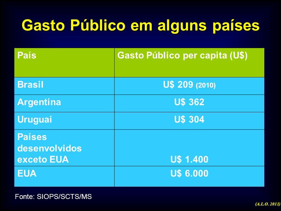 Gasto Público em alguns países