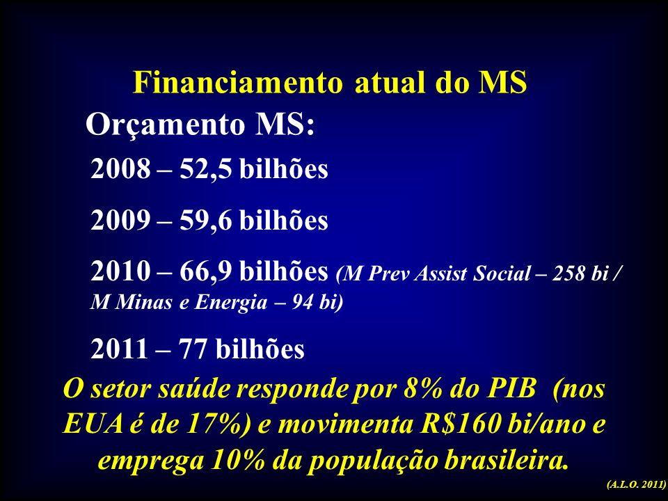 Financiamento atual do MS Orçamento MS: