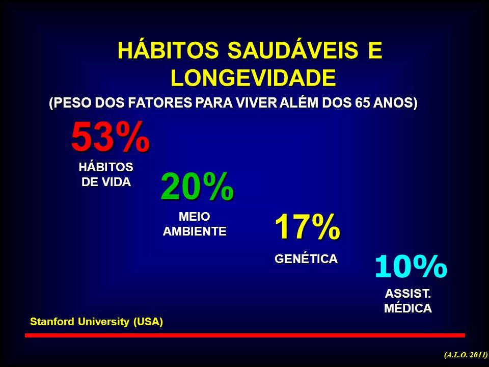 53% 20% 17% 10% HÁBITOS SAUDÁVEIS E LONGEVIDADE