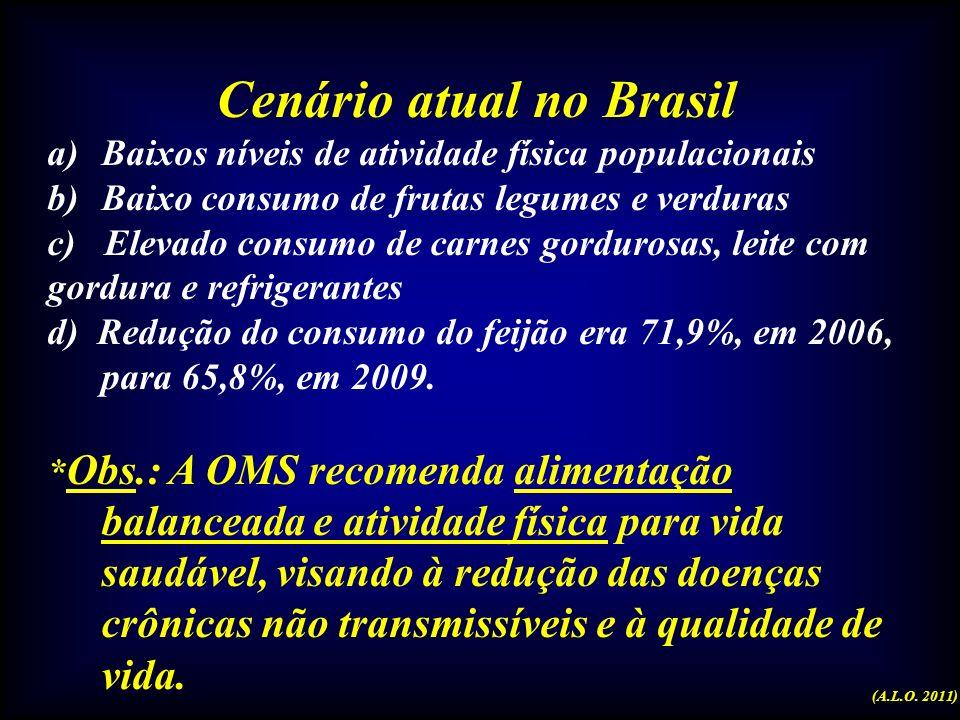 Cenário atual no Brasil