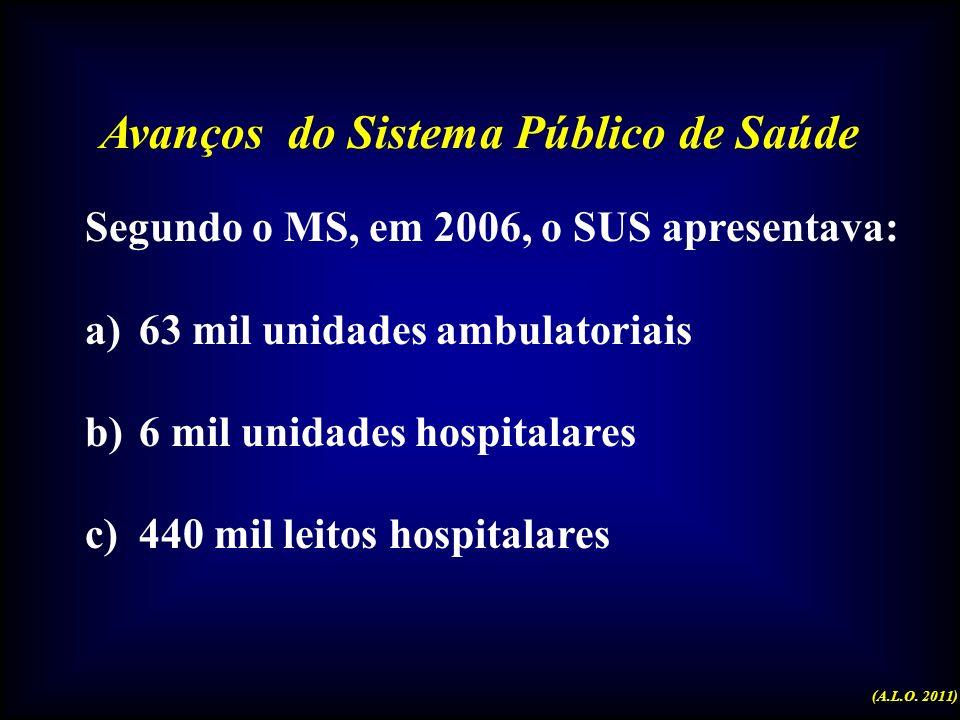 Avanços do Sistema Público de Saúde