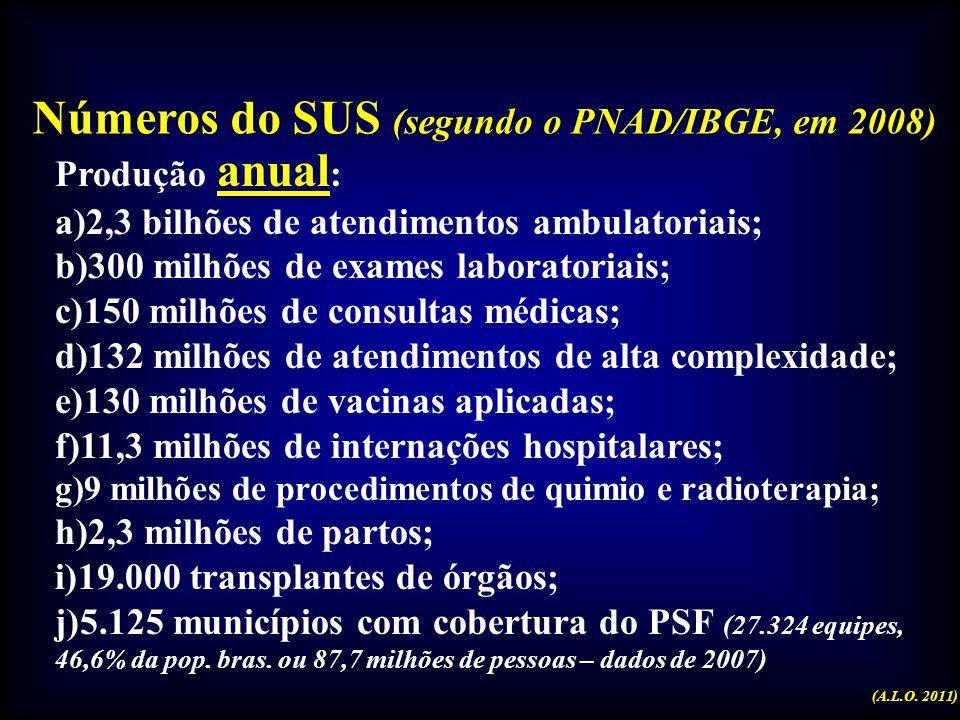 Números do SUS (segundo o PNAD/IBGE, em 2008)