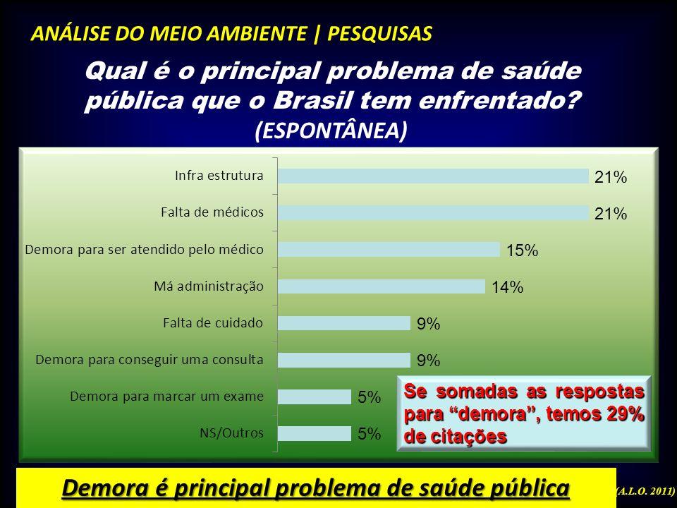 Demora é principal problema de saúde pública