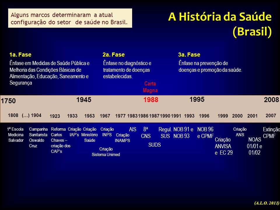 A História da Saúde (Brasil) 1750 1945 1988 1995 2008