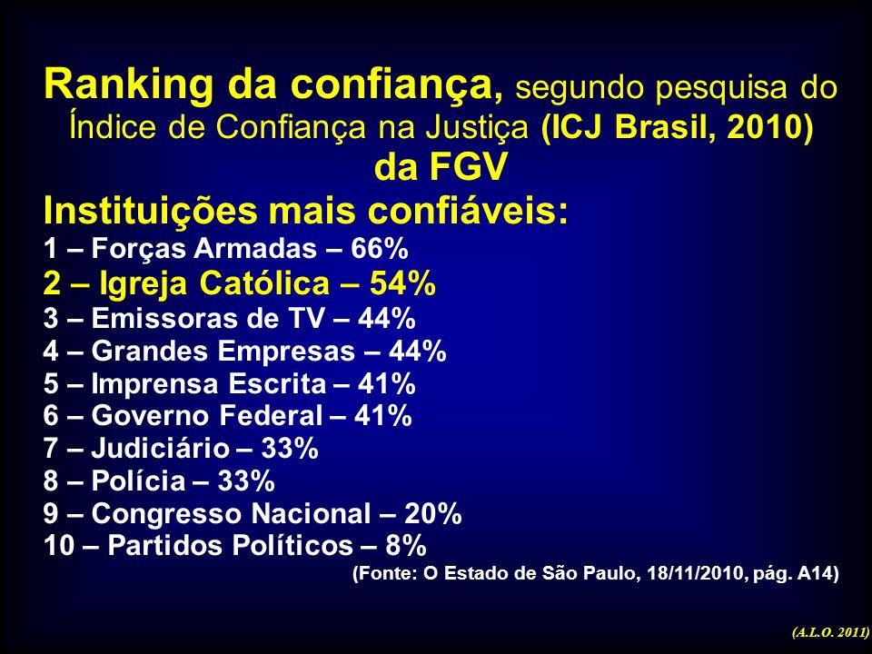 Ranking da confiança, segundo pesquisa do Índice de Confiança na Justiça (ICJ Brasil, 2010) da FGV