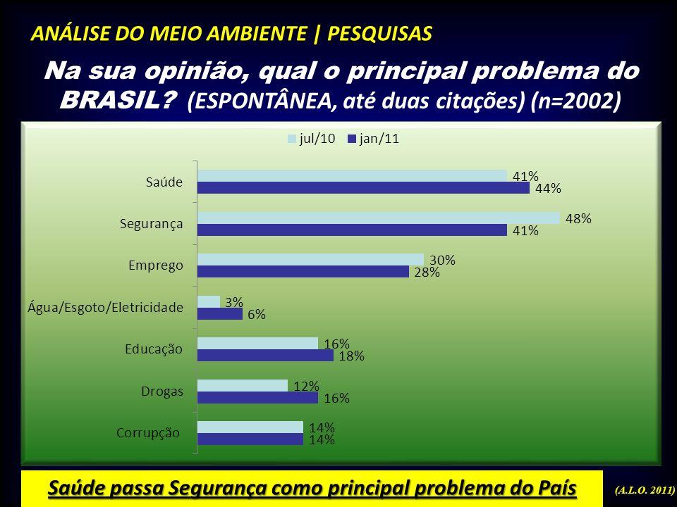 Saúde passa Segurança como principal problema do País