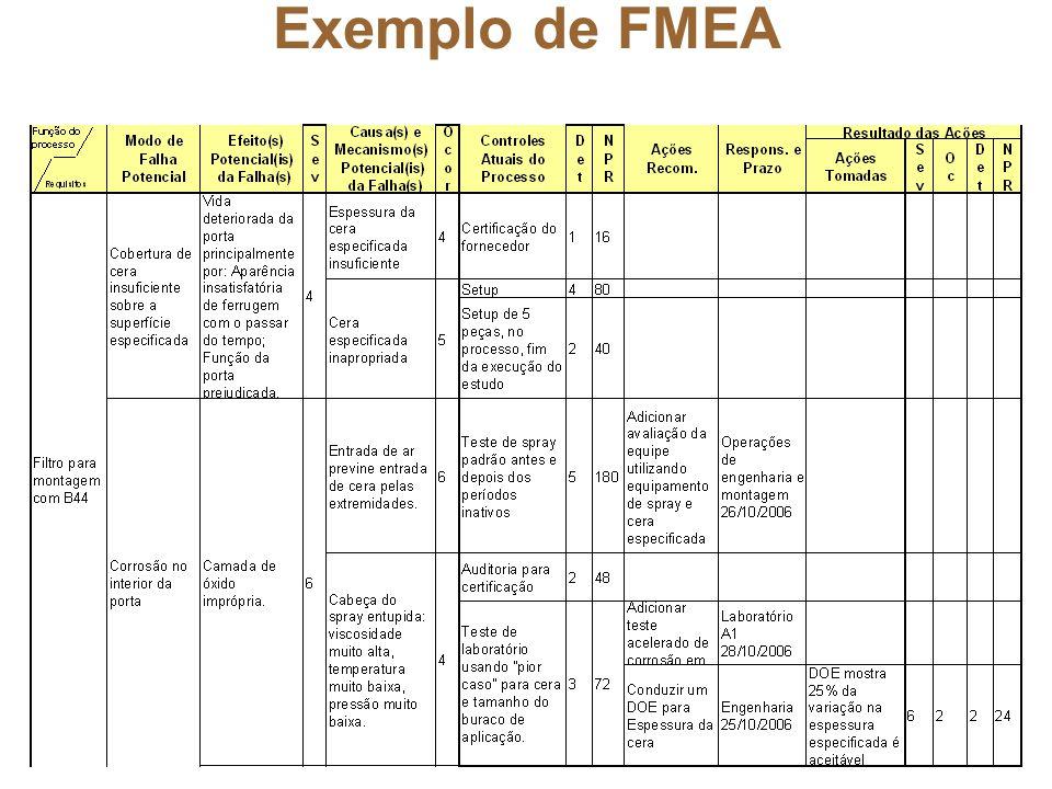 FMEA (Failure Mode and Effects Analysis) - ppt carregar