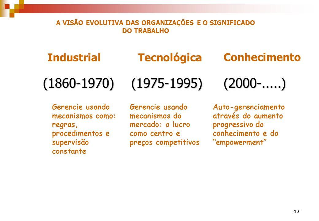 (1860-1970) (1975-1995) (2000-.....) Industrial Tecnológica