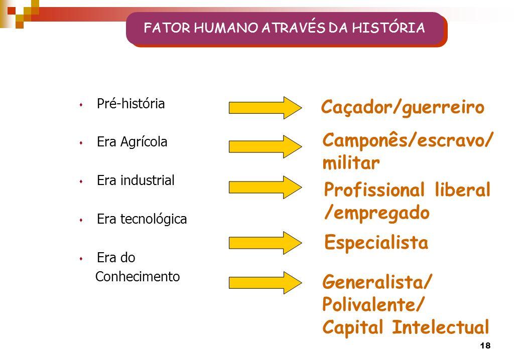 FATOR HUMANO ATRAVÉS DA HISTÓRIA