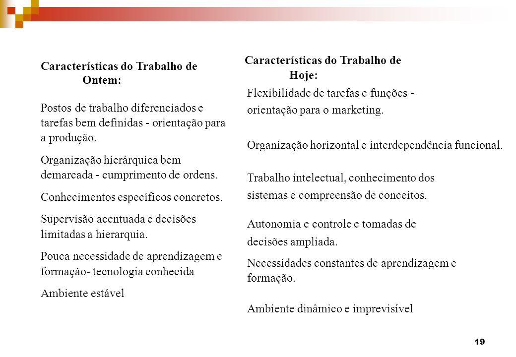 Características do Trabalho de