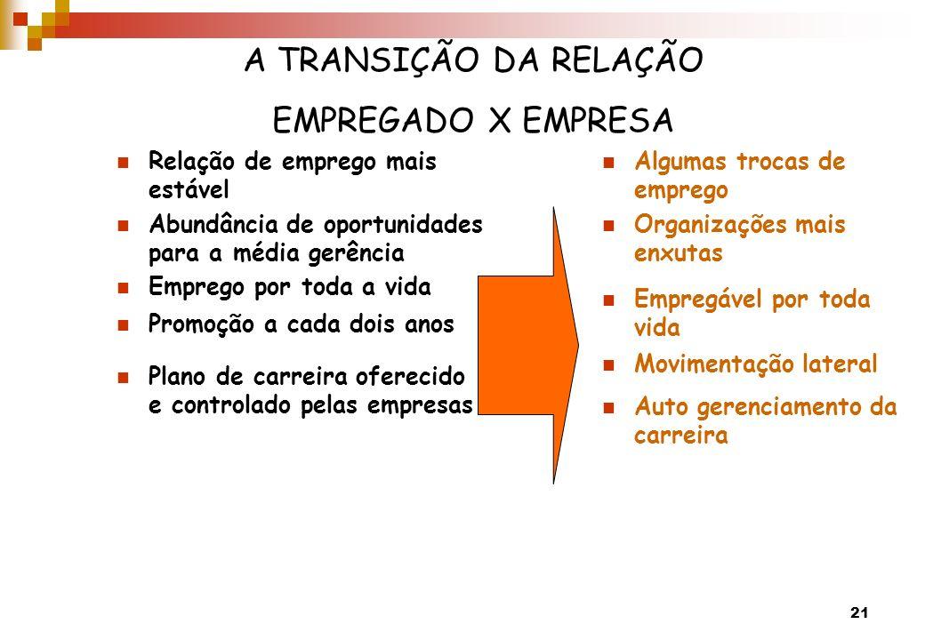 A TRANSIÇÃO DA RELAÇÃO EMPREGADO X EMPRESA