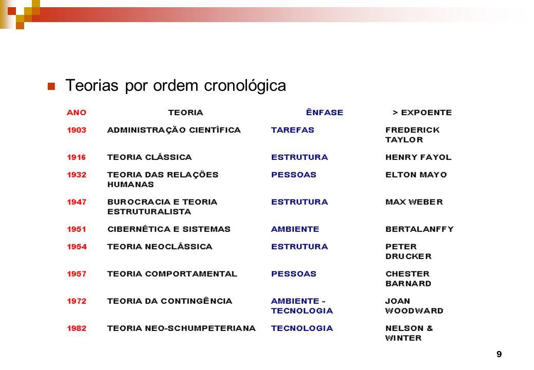 Teorias por ordem cronológica