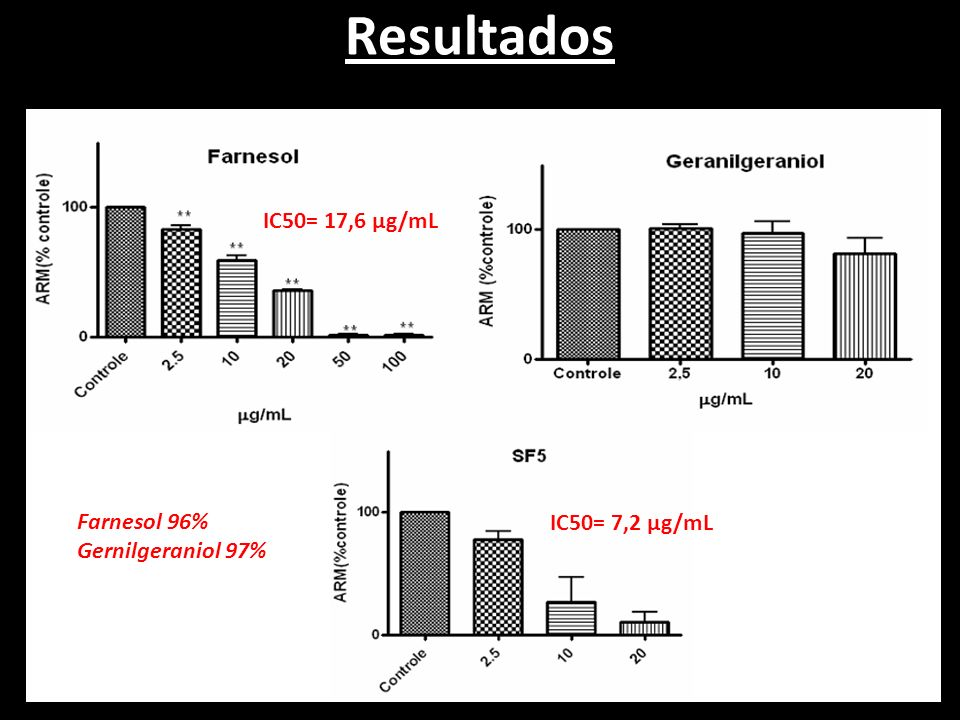 Resultados IC50= 17,6 µg/mL Farnesol 96% IC50= 7,2 µg/mL