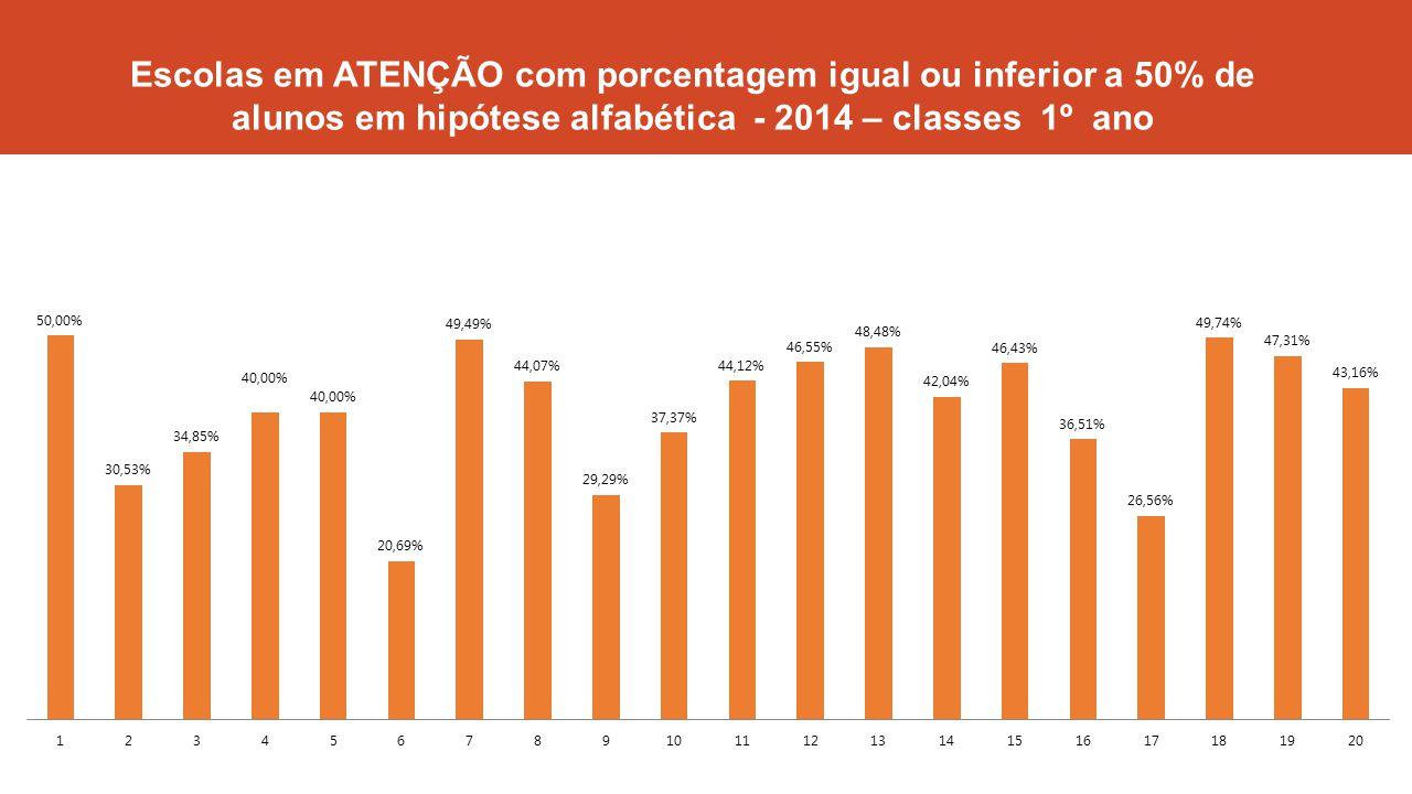 Escolas em ATENÇÃO com porcentagem igual ou inferior a 50% de alunos em hipótese alfabética - 2014 – classes 1º ano