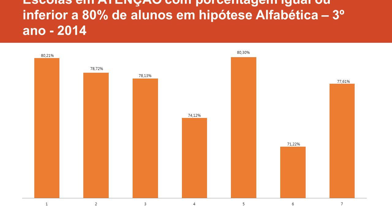 Escolas em ATENÇÃO com porcentagem igual ou inferior a 80% de alunos em hipótese Alfabética – 3º ano - 2014
