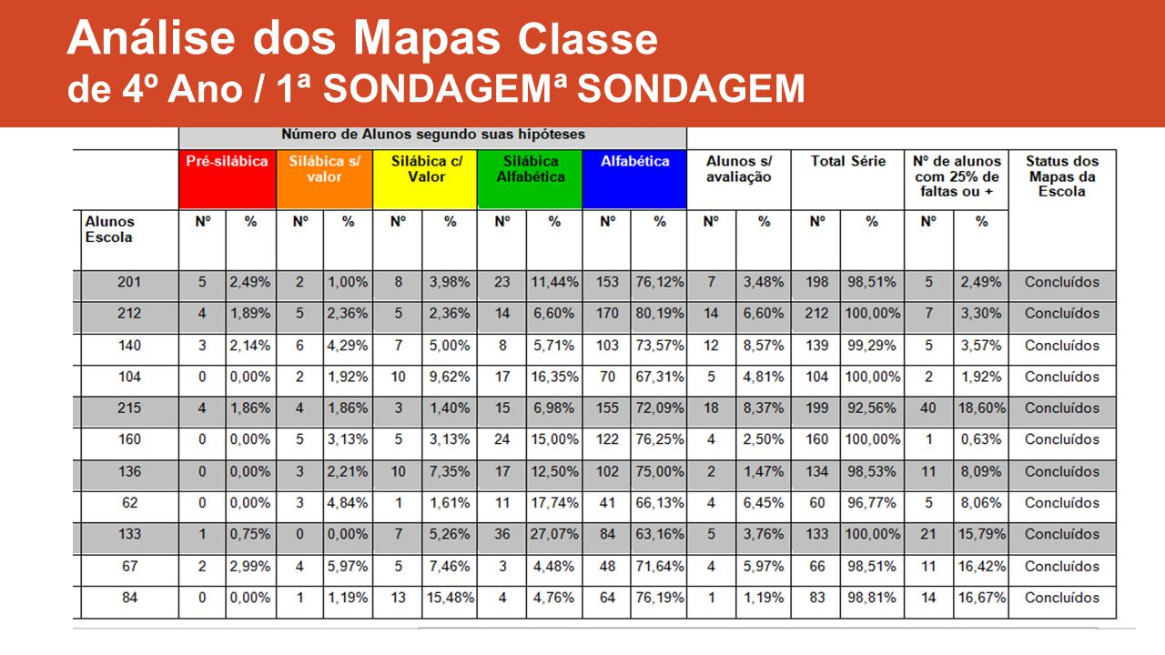 Análise dos Mapas Classe de 4º Ano / 1ª SONDAGEMª SONDAGEM