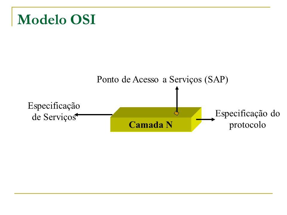 Modelo OSI Ponto de Acesso a Serviços (SAP) Especificação de Serviços