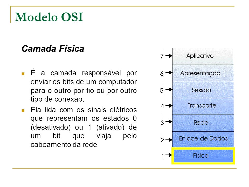 Modelo OSI Camada Física