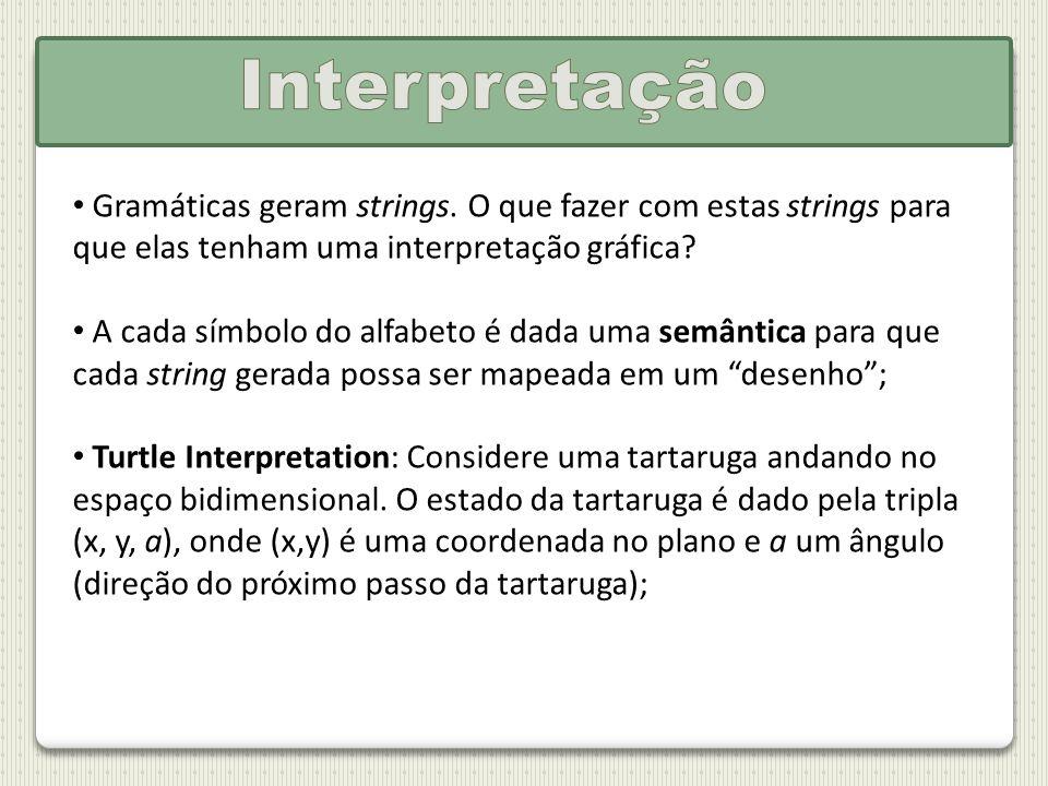 Interpretação Gramáticas geram strings. O que fazer com estas strings para que elas tenham uma interpretação gráfica