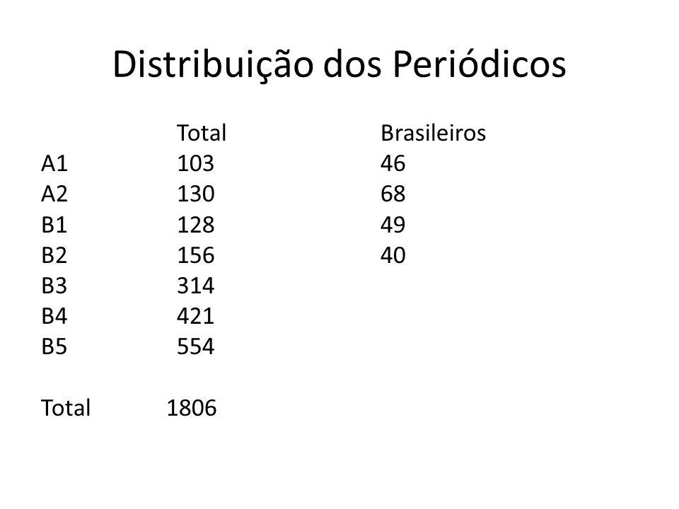 Distribuição dos Periódicos