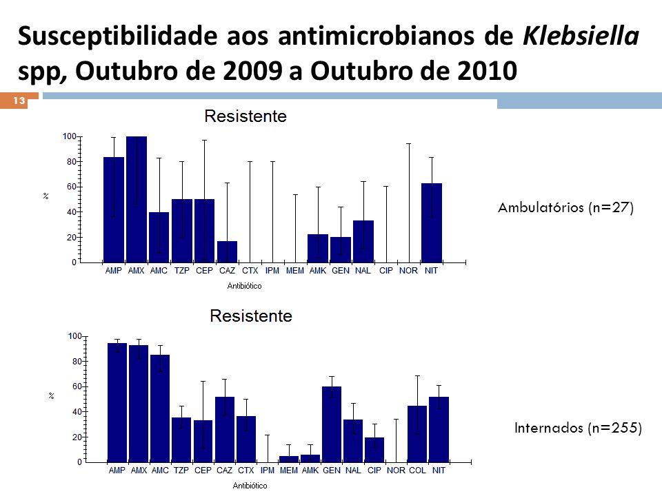 Susceptibilidade aos antimicrobianos de Klebsiella spp, Outubro de 2009 a Outubro de 2010